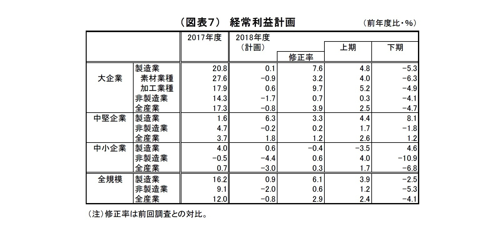 (図表7)経常利益計画