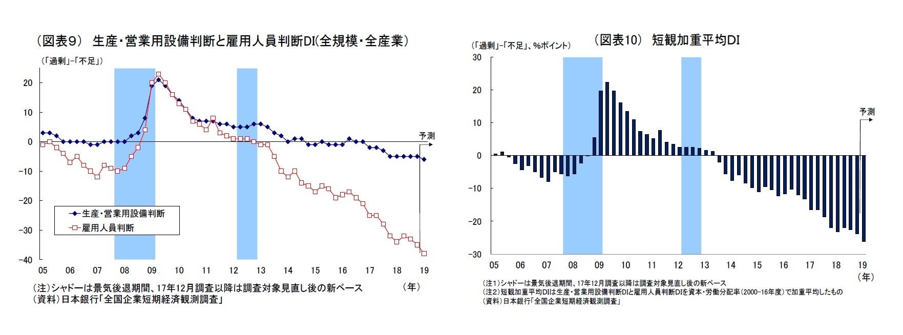 (図表9) 生産・営業用設備判断と雇用人員判断DI(全規模・全産業)/(図表10) 短観加重平均DI