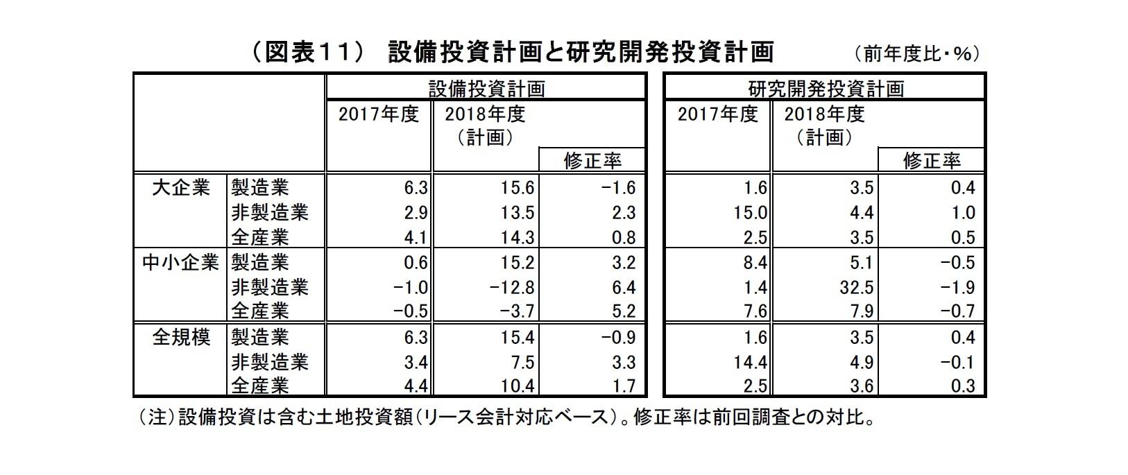(図表11)設備投資計画と研究開発投資計