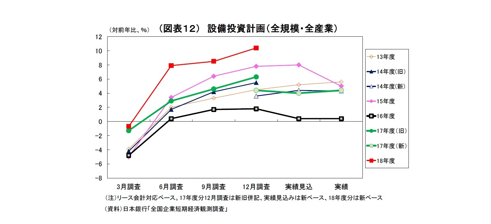 (図表12) 設備投資計画(全規模・全産業)