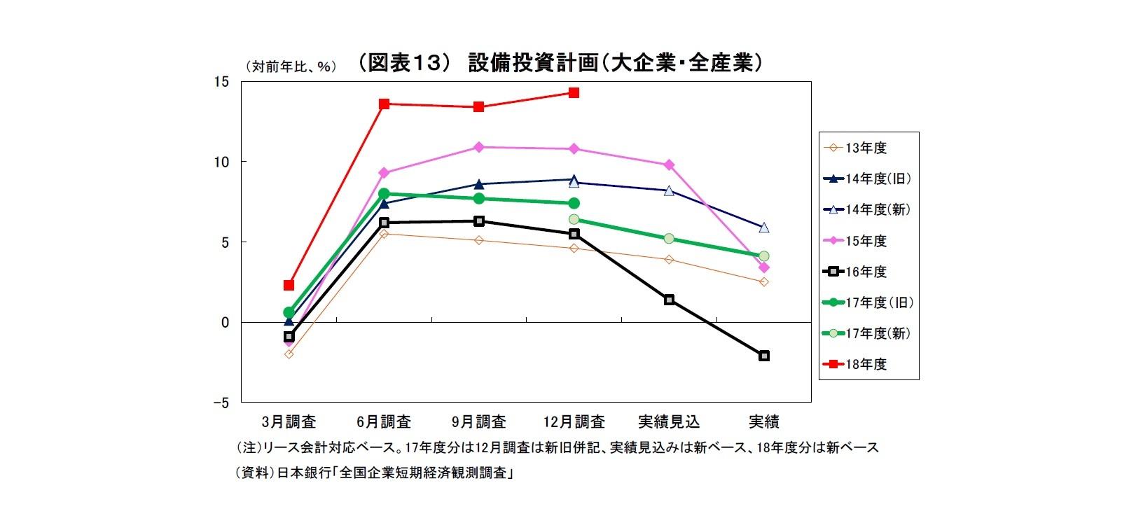 (図表13) 設備投資計画(大企業・全産業)