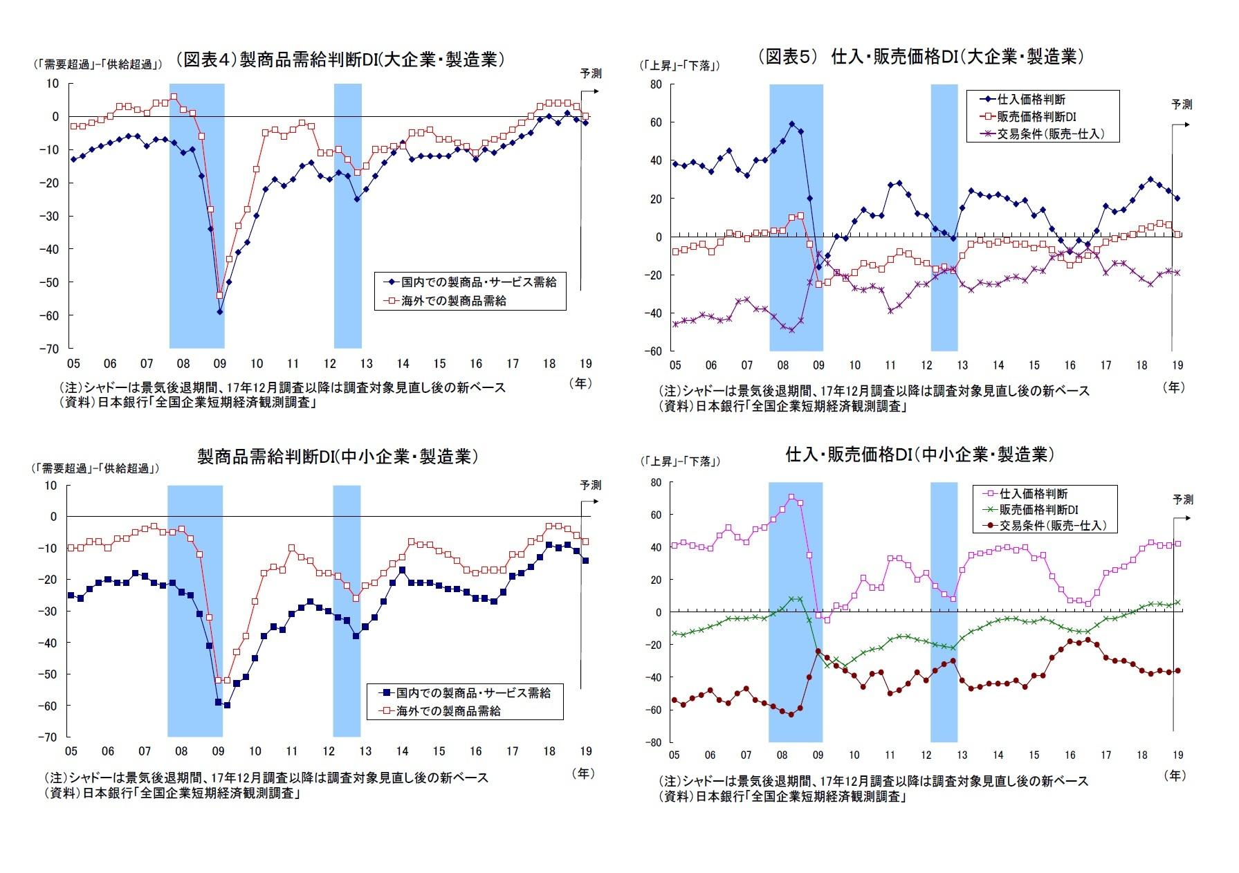(図表4)製商品需給判断DI(大企業・製造業)/(図表5) 仕入・販売価格DI(大企業・製造業)