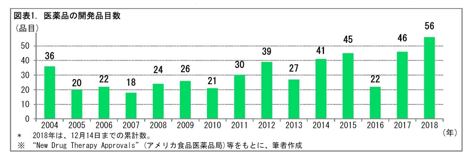 図表1. 医薬品の開発品目数