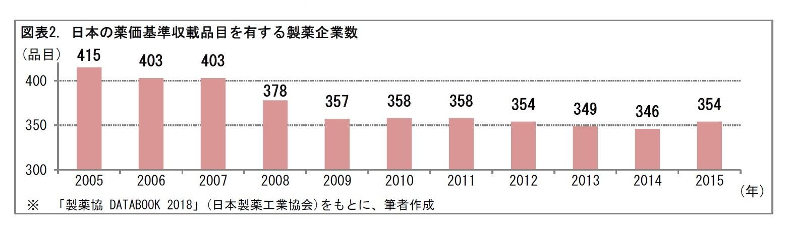 図表2. 日本の薬価基準収載品目を有する製薬企業数