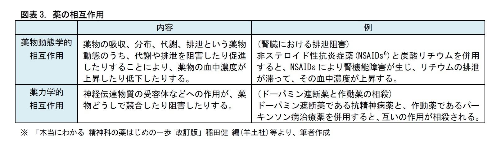 図表3. 薬の相互作用