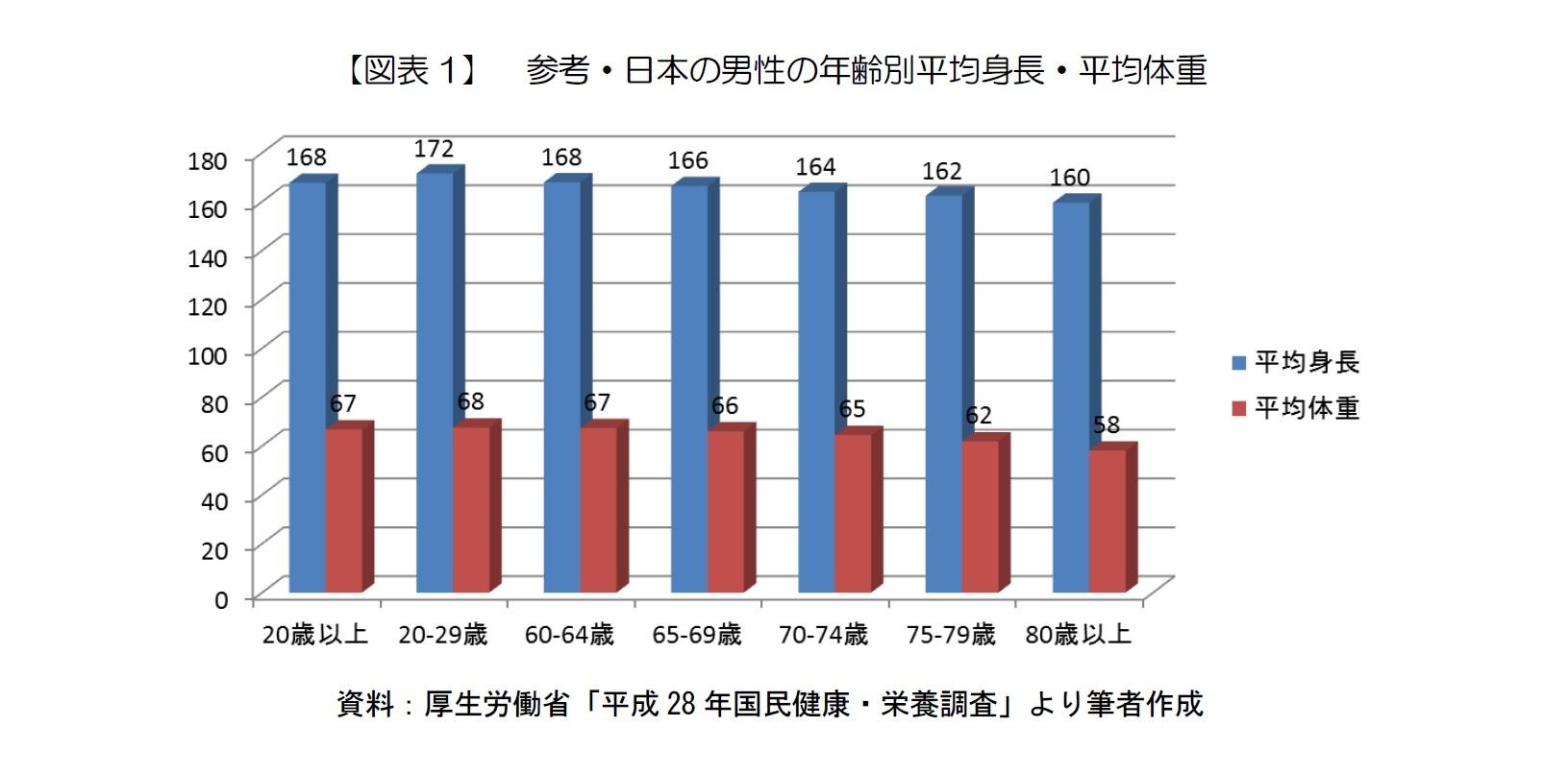 【図表1】 参考・日本の男性の年齢別平均身長・平均体重