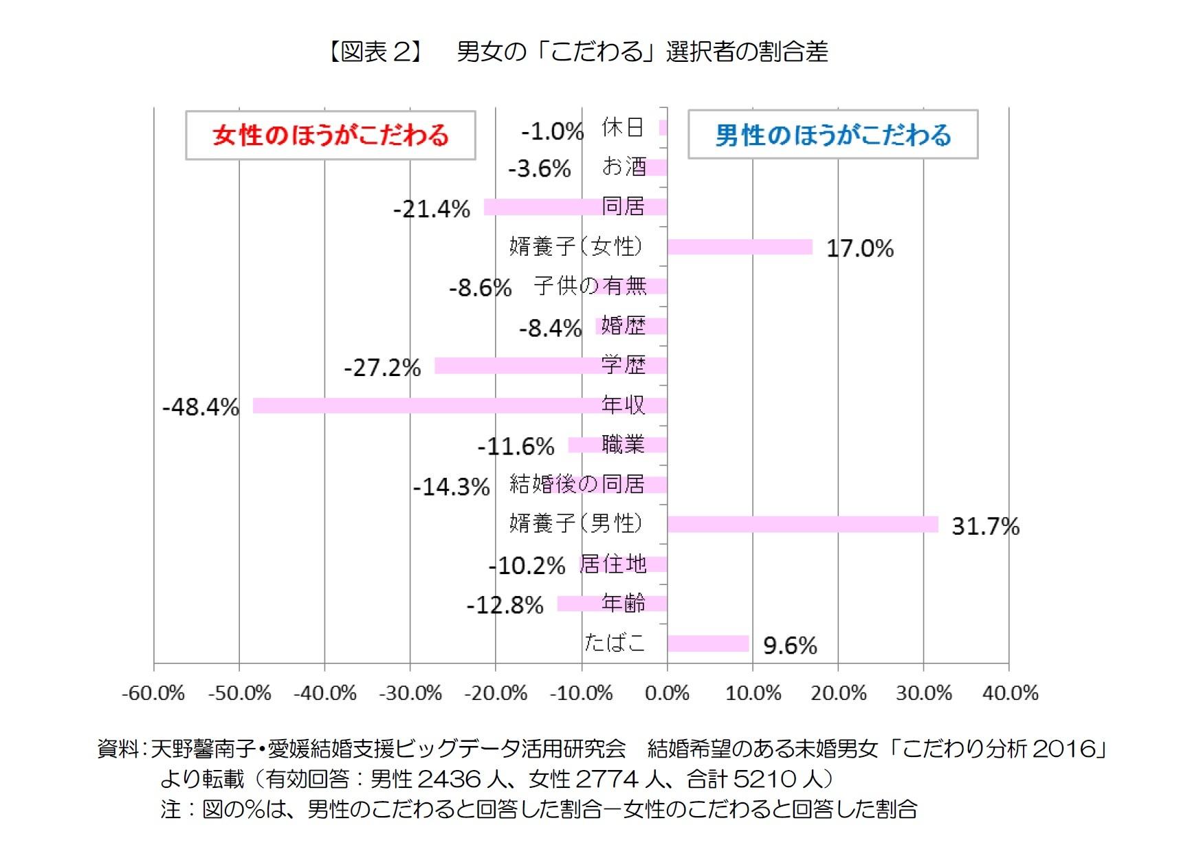 【図表2】 男女の「こだわる」選択者の割合差