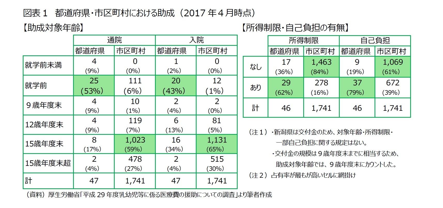 図表1 都道府県・市区町村における助成(2017年4月時点)