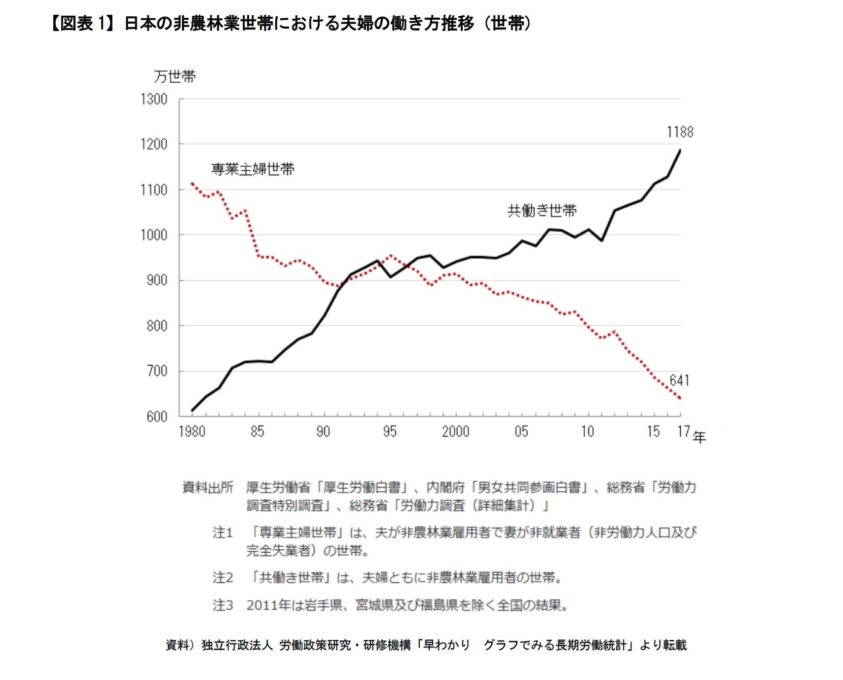 【図表1】日本の非農林業世帯における夫婦の働き方推移(世帯)