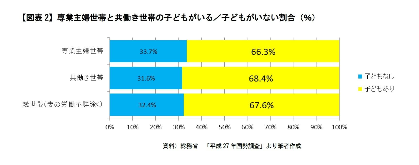 【図表2】専業主婦世帯と共働き世帯の子どもがいる/子どもがいない割合(%)