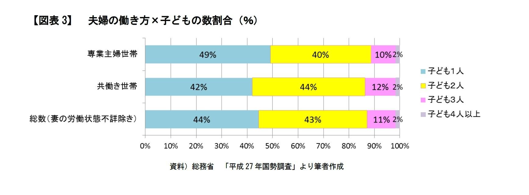 【図表3】 夫婦の働き方×子どもの数割合(%)