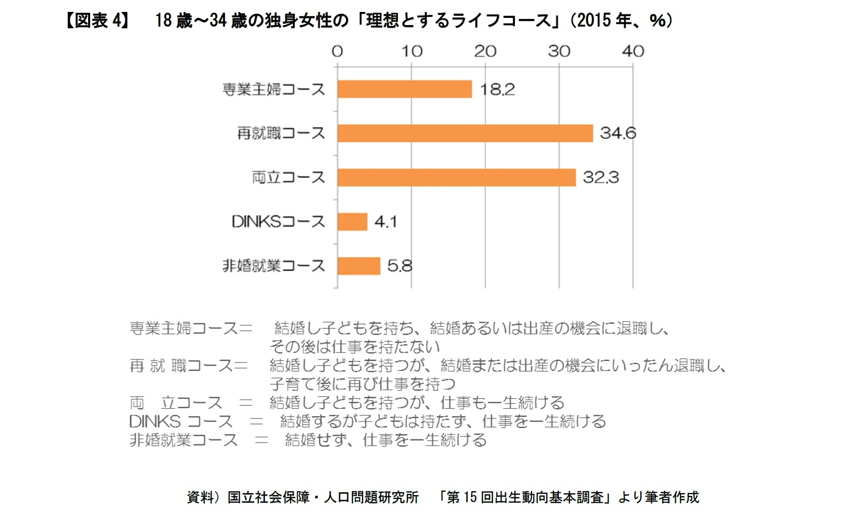 【図表4】 18歳~34歳の独身女性の「理想とするライフコース」(2015年、%)