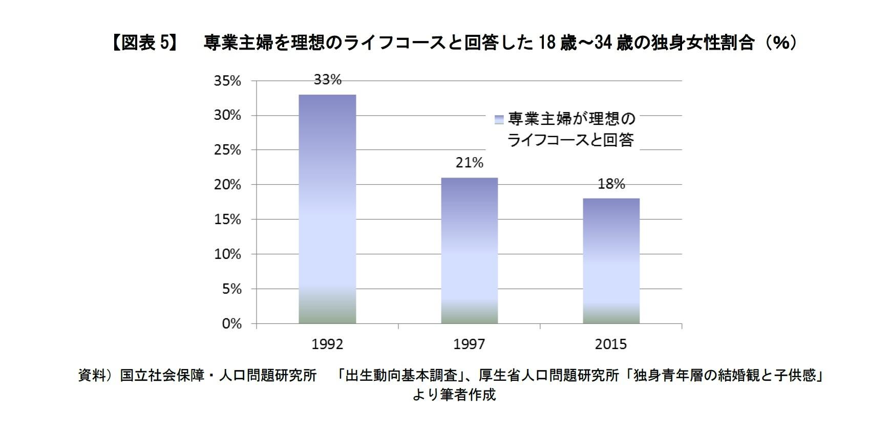 【図表5】 専業主婦を理想のライフコースと回答した18歳~34歳の独身女性割合(%)