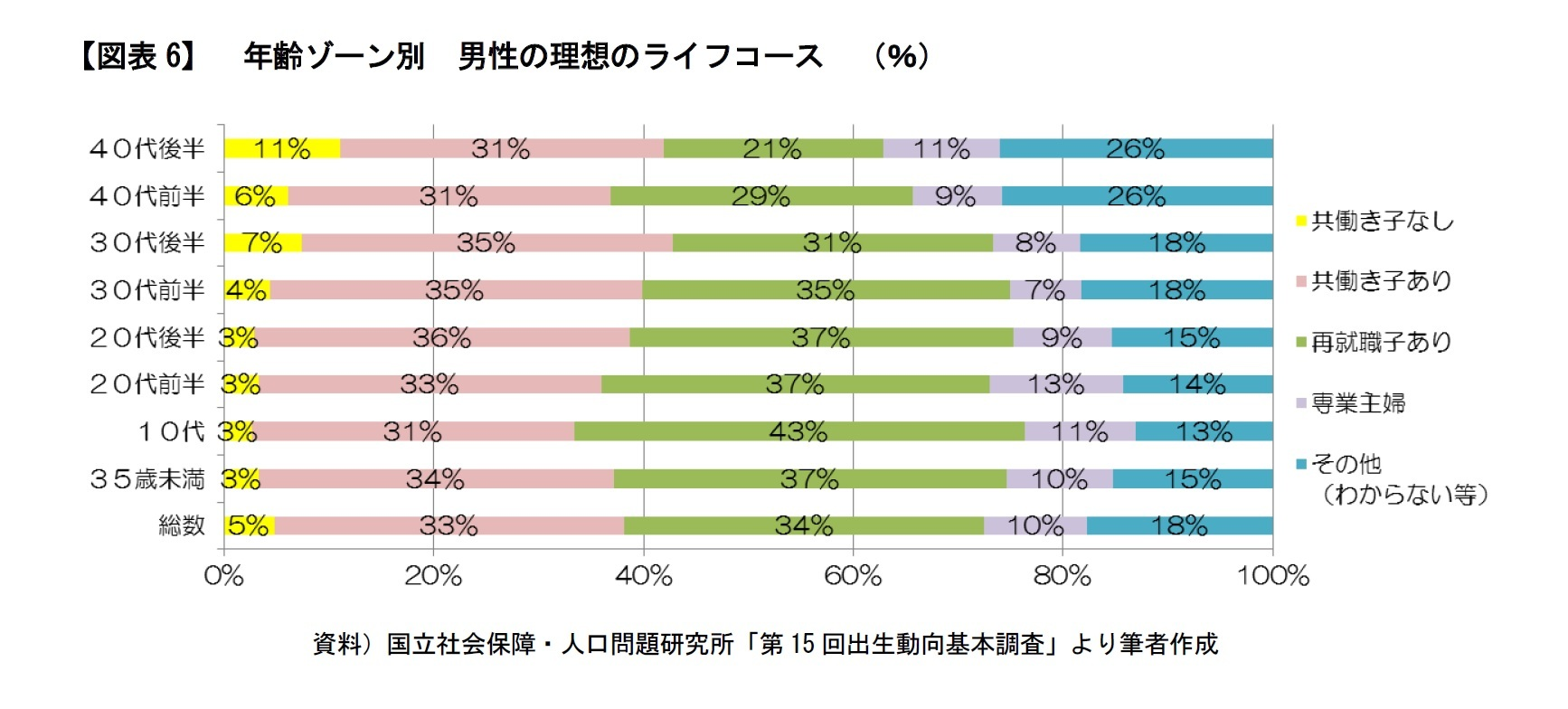 【図表6】 年齢ゾーン別 男性の理想のライフコース (%)