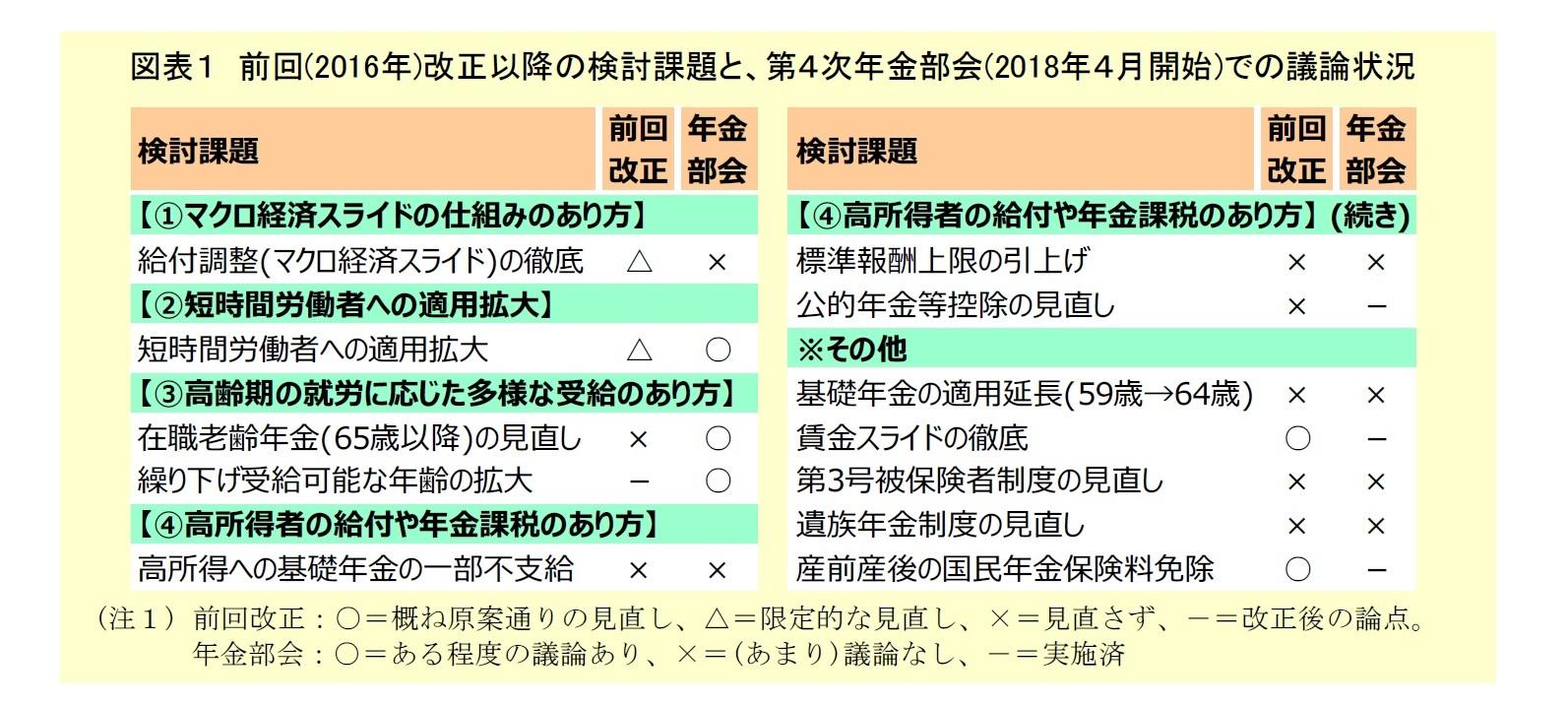 図表1:前回改正以降の検討課題と、第4次年金部会での議論状況