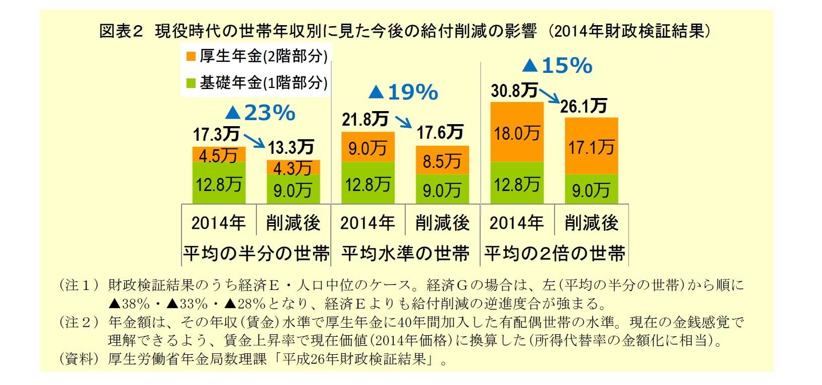 図表2:現役時代の世帯年収別に見た今後の給付削減の影響