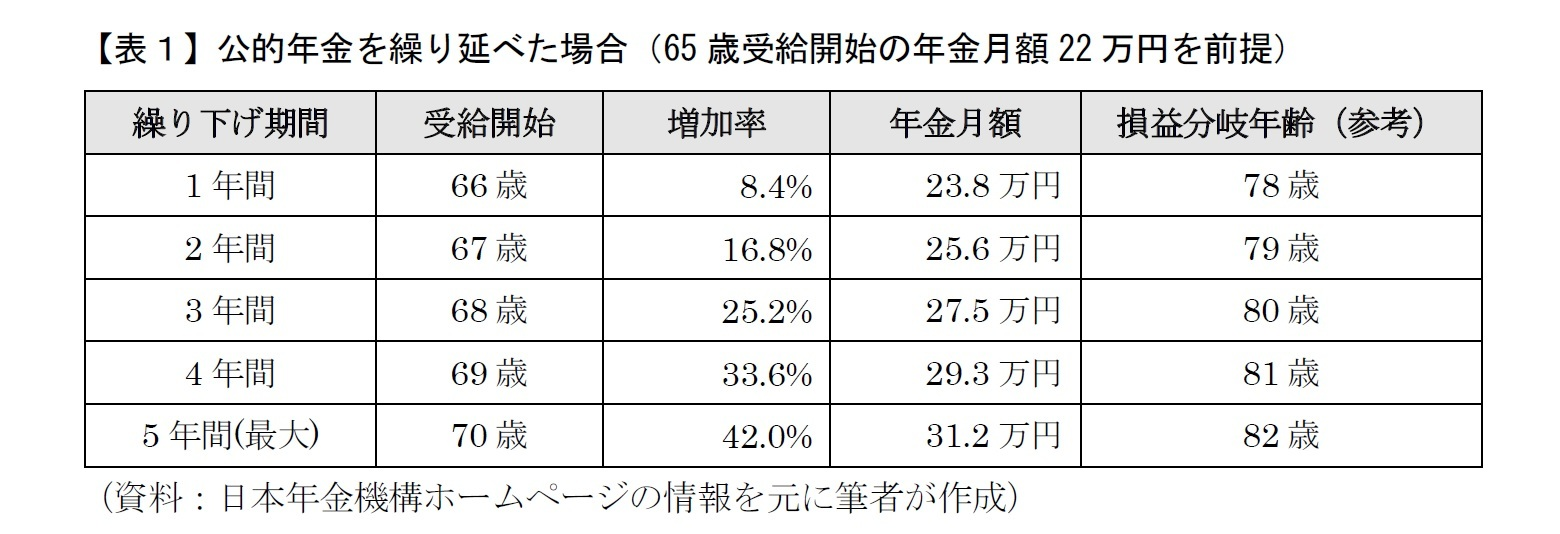 【表1】公的年金を繰り延べた場合(65歳受給開始の年金月額22万円を前提)