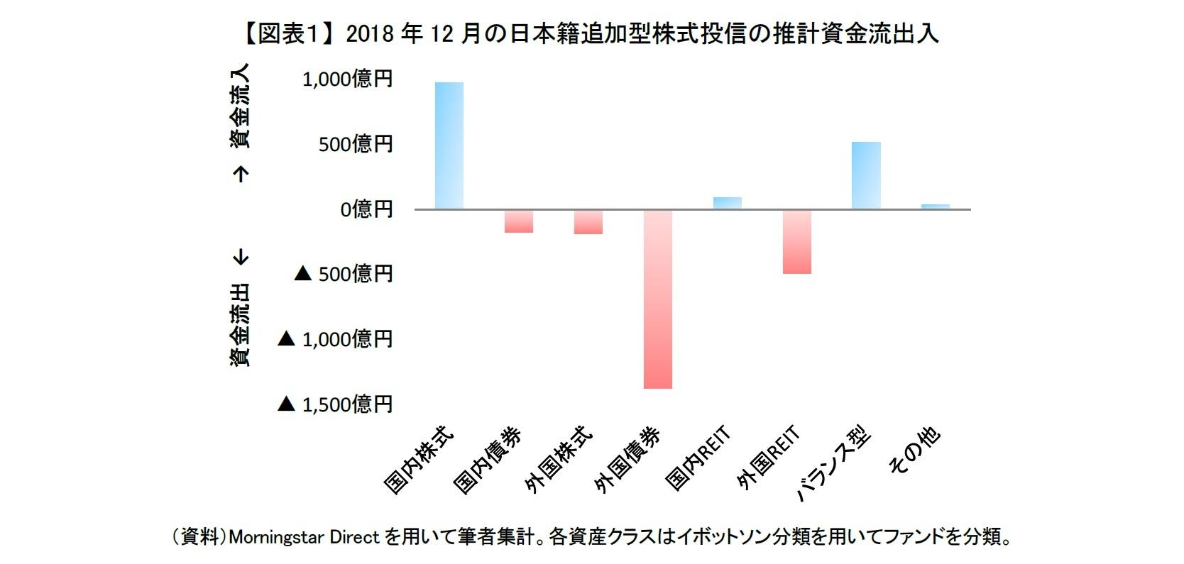 【図表1】 2018年12月の日本籍追加型株式投信の推計資金流出入