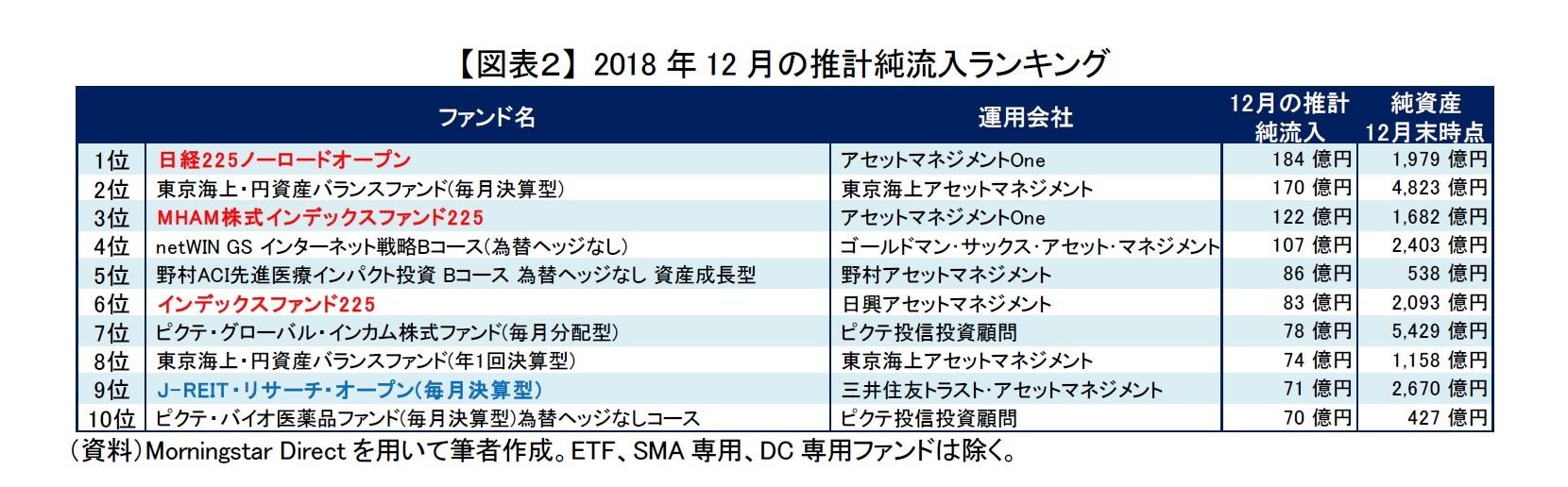 【図表2】 2018年12月の推計純流入ランキング