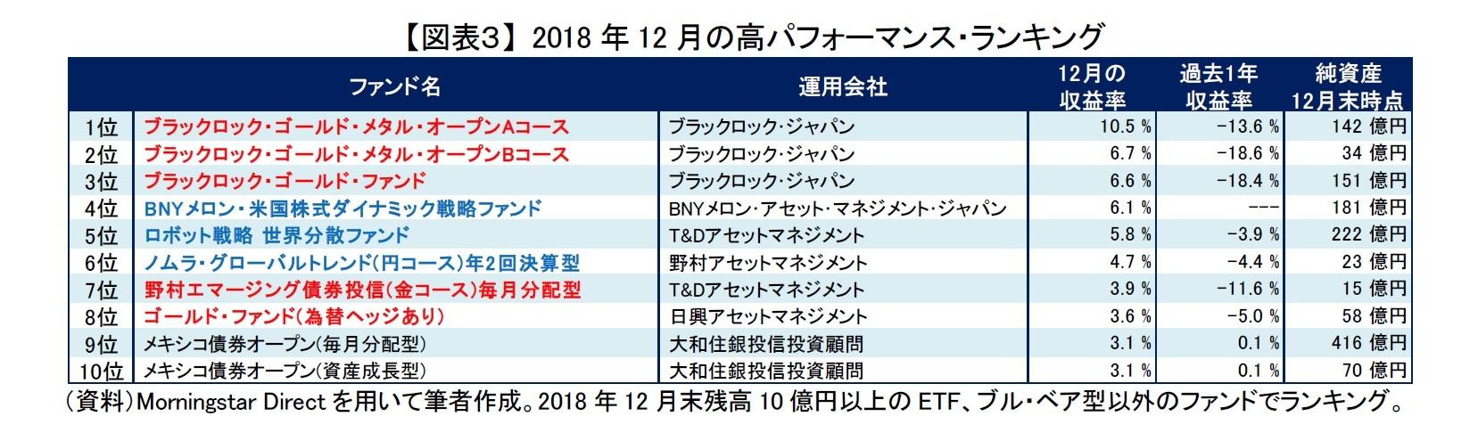 【図表3】 2018年12月の高パフォーマンス・ランキング
