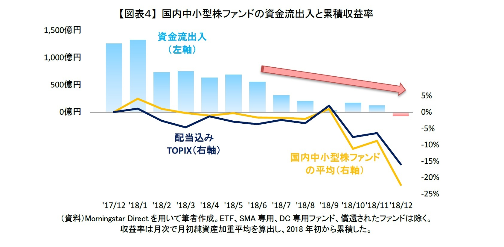 【図表4】 国内中小型株ファンドの資金流出入と累積収益率