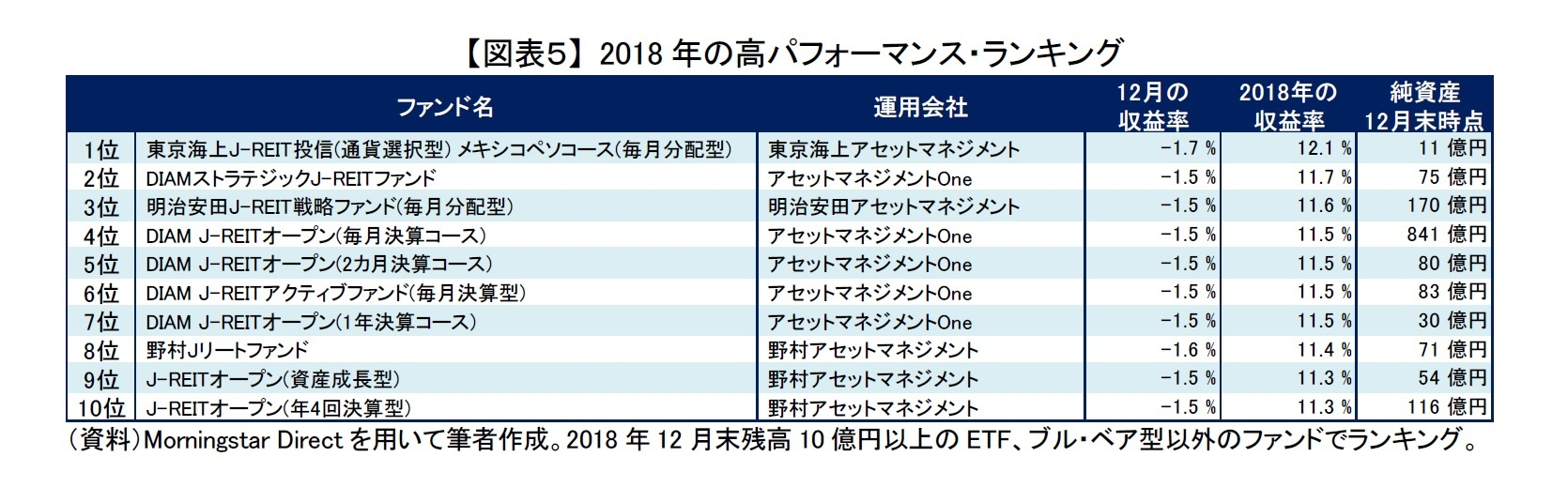 【図表5】 2018年の高パフォーマンス・ランキング
