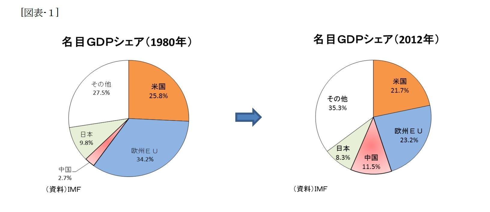 (図表-1)名目GDPシェア(1980年)/名目GDPシェア(2012年)