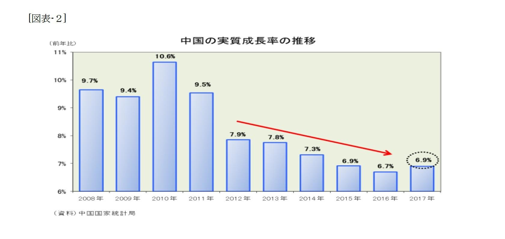 (図表-2)中国の実質成長率の推移