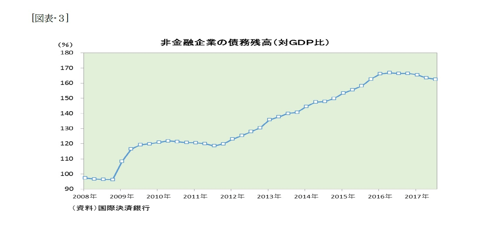 (図表-3)非金融企業の債務残高(対GDP比)
