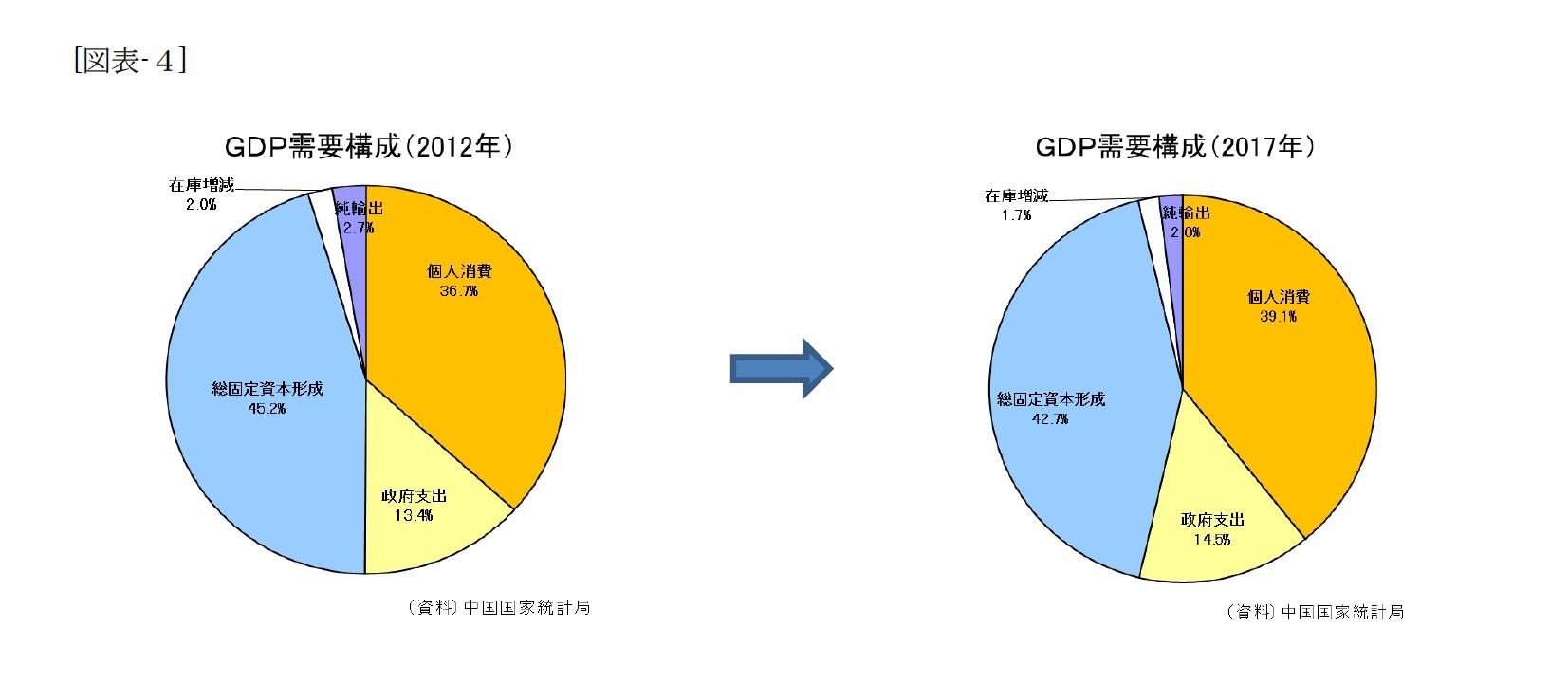 (図表-4)GDP需要構成(2012年)/GDP需要構成(2017年)