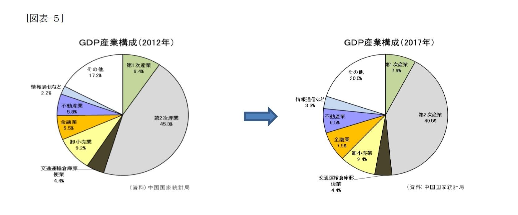 (図表-5)GDP産業構成(2012年)/GDP産業構成(2017年)
