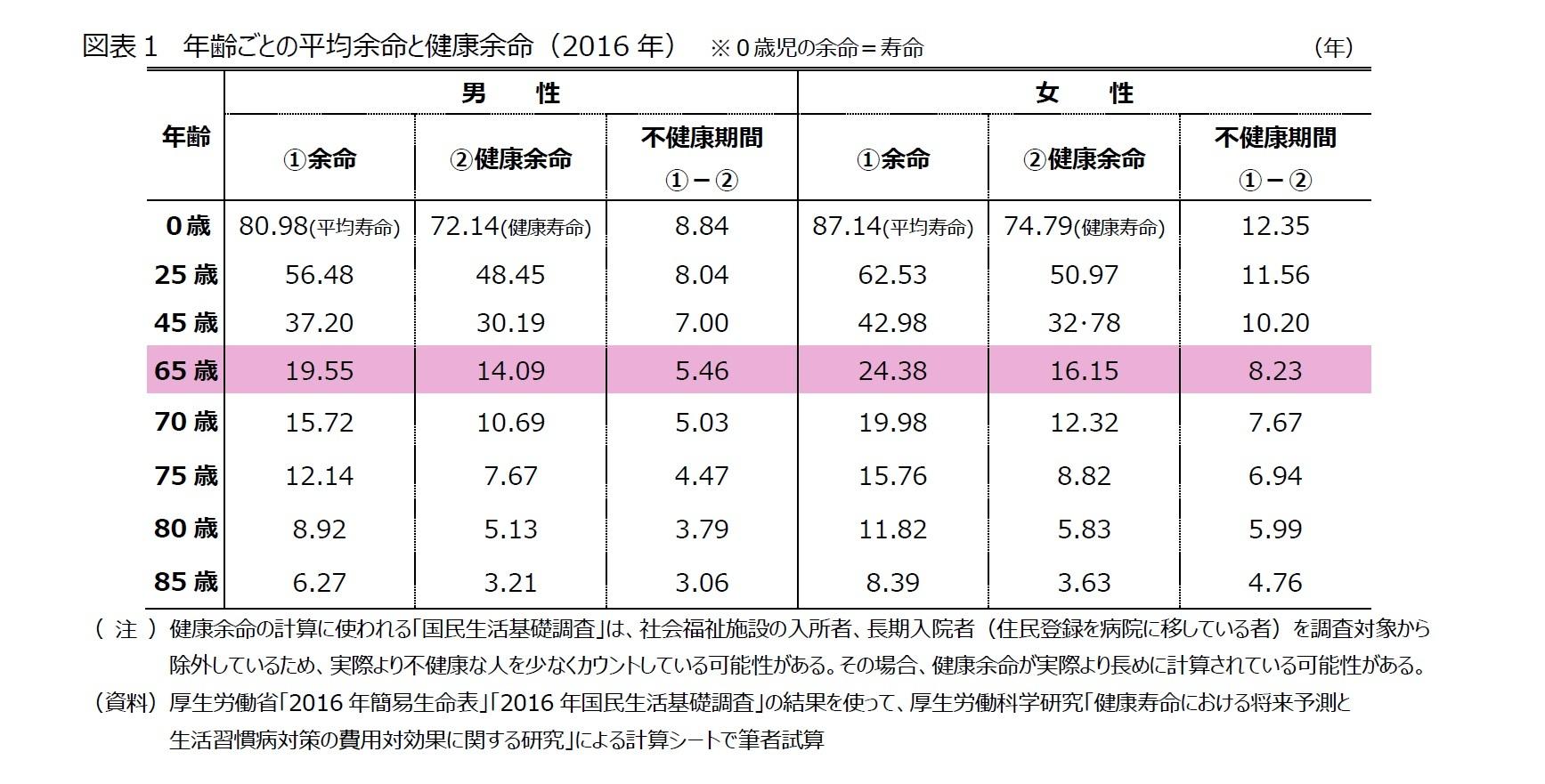 図表1 年齢ごとの平均余命と健康余命(2016年) ※0歳児の余命=寿命