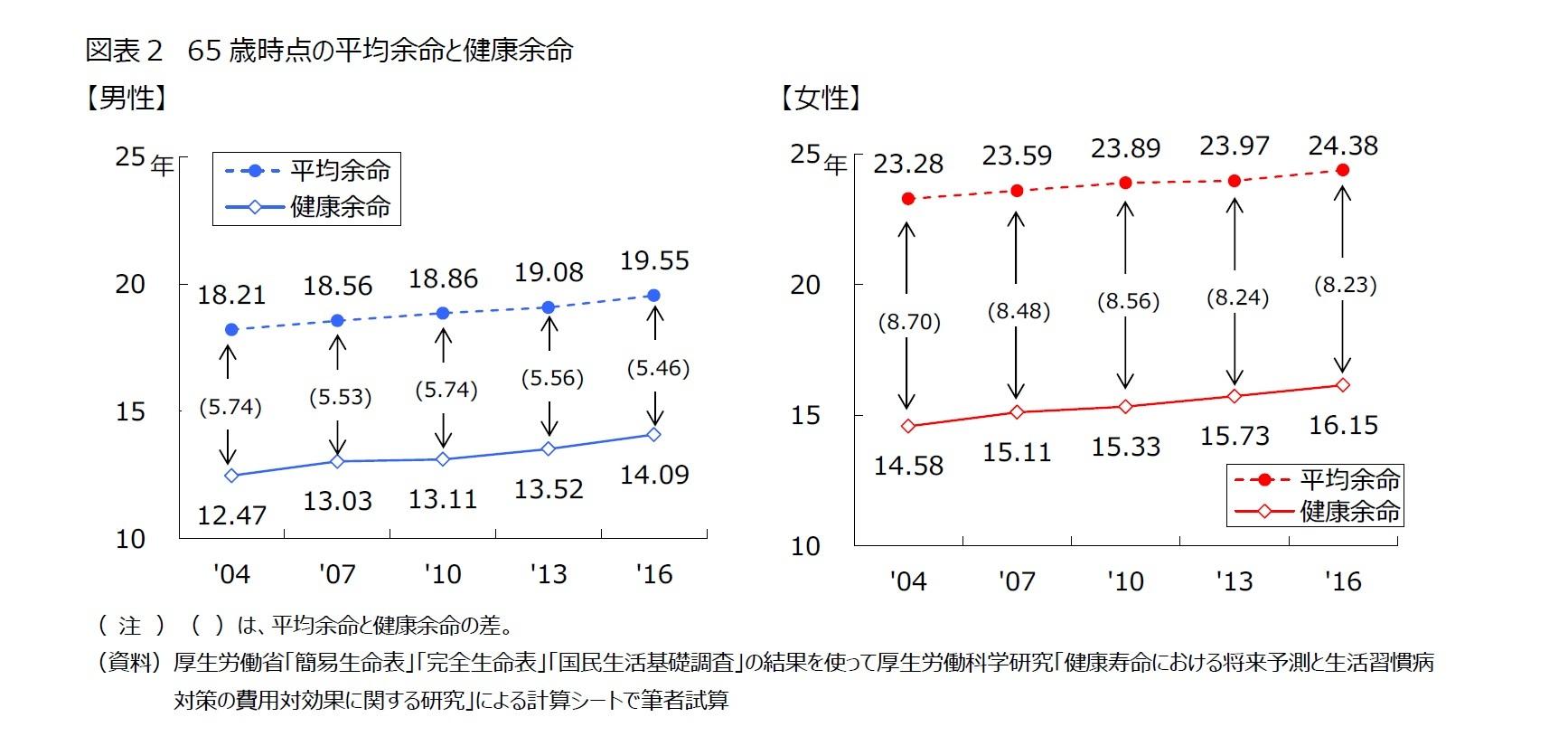 図表2 65歳時点の平均余命と健康余命