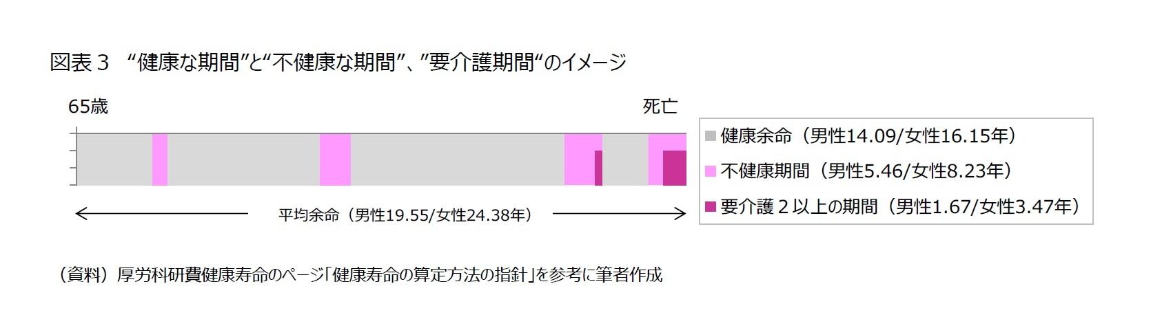 """図表3 """"健康な期間""""と""""不健康な期間""""、""""要介護期間""""のイメージ"""