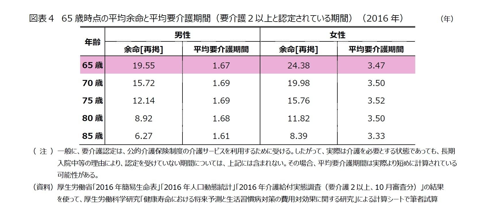 図表4 65歳時点の平均余命と平均要介護期間(要介護2以上と認定されている期間)(2016年)