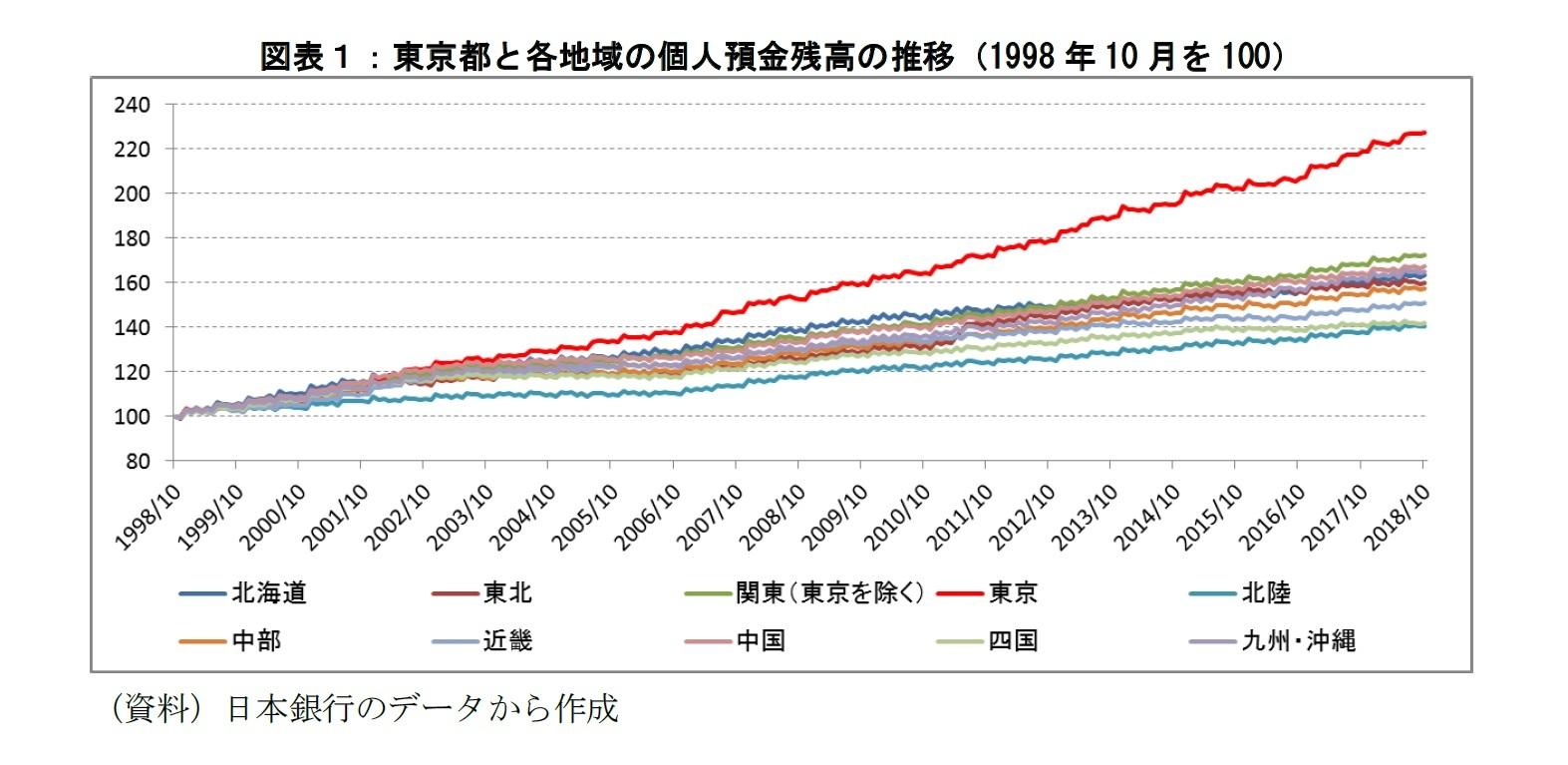 図表1:東京都と各地域の個人預金残高の推移