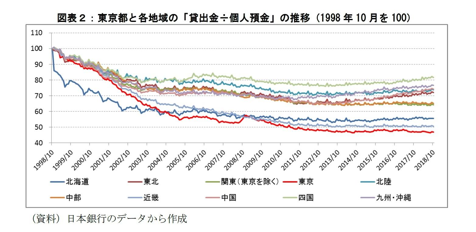 図表2:東京都と各地域の「貸出金÷個人預金」の推移