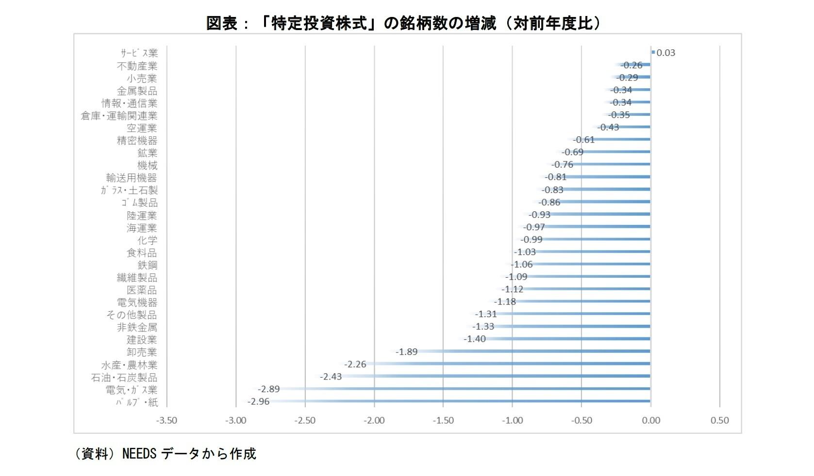 図表:「特定投資株式」の銘柄数の増減(対前年比)