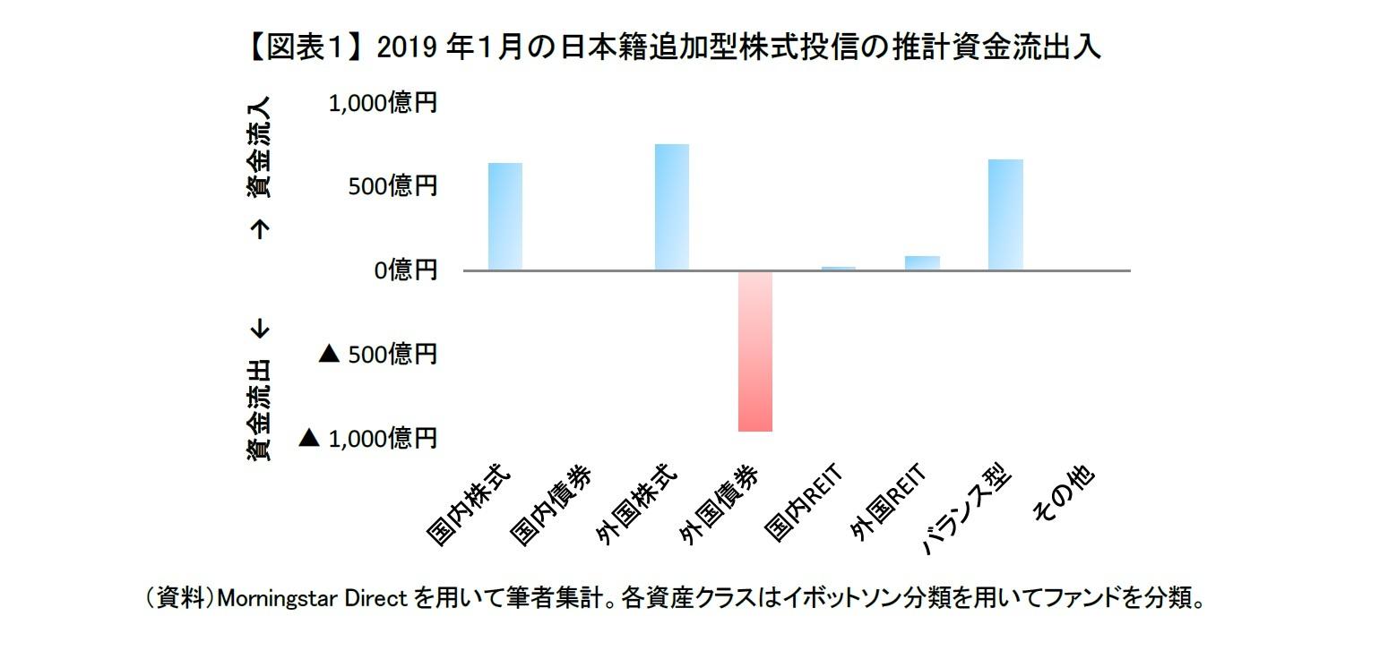【図表1】 2019年1月の日本籍追加型株式投信の推計資金流出入