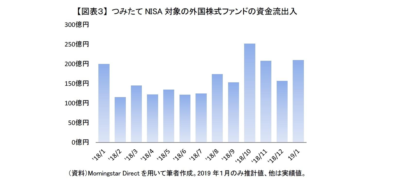 【図表3】 つみたてNISA対象の外国株式ファンドの資金流出入