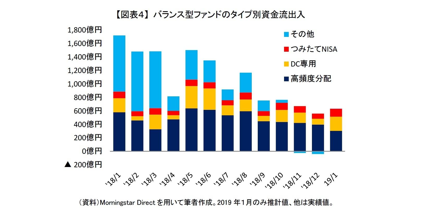 【図表4】 バランス型ファンドのタイプ別資金流出入