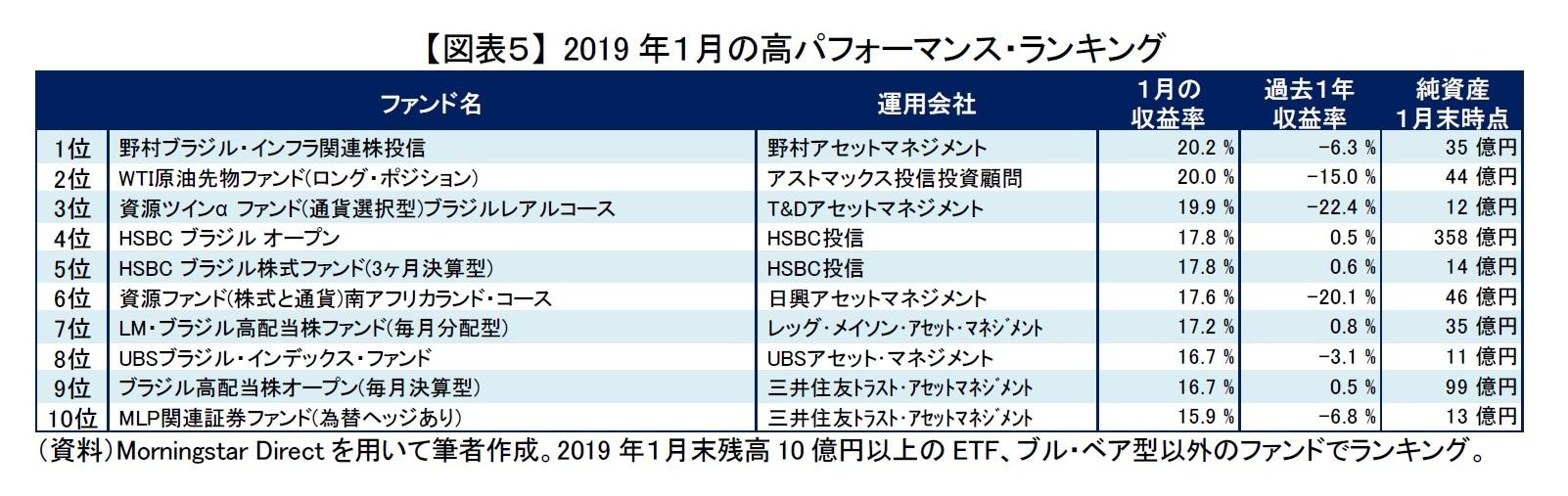 【図表5】 2019年1月の高パフォーマンス・ランキング