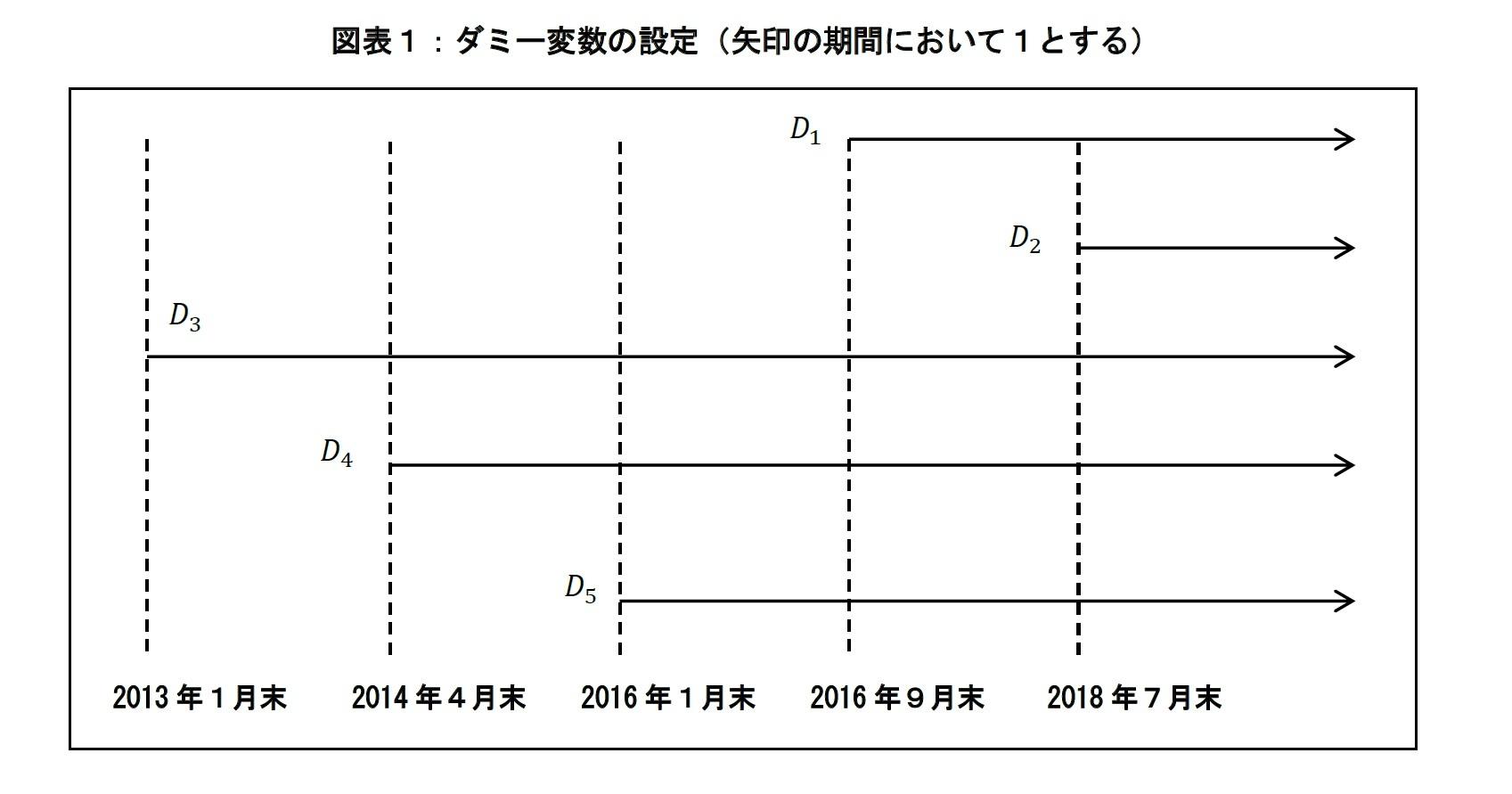 図表1:ダミー変数の設定(矢印の期間において1とする)