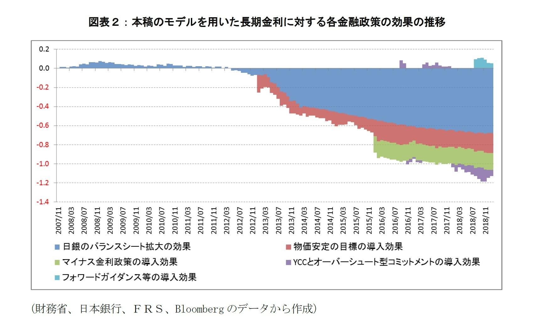 図表2:本稿のモデルを用いた長期金利に対する各金融政策の効果の推移