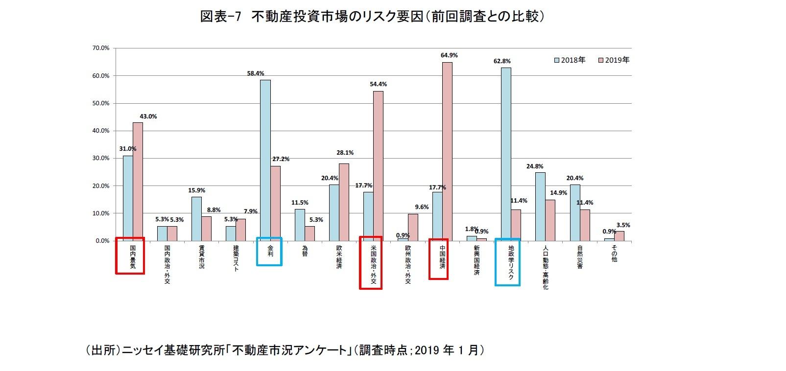 図表-7 不動産投資市場のリスク要因(前回調査との比較)