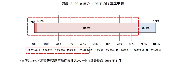 図表-8 2019年のJ-REITの騰落率予想
