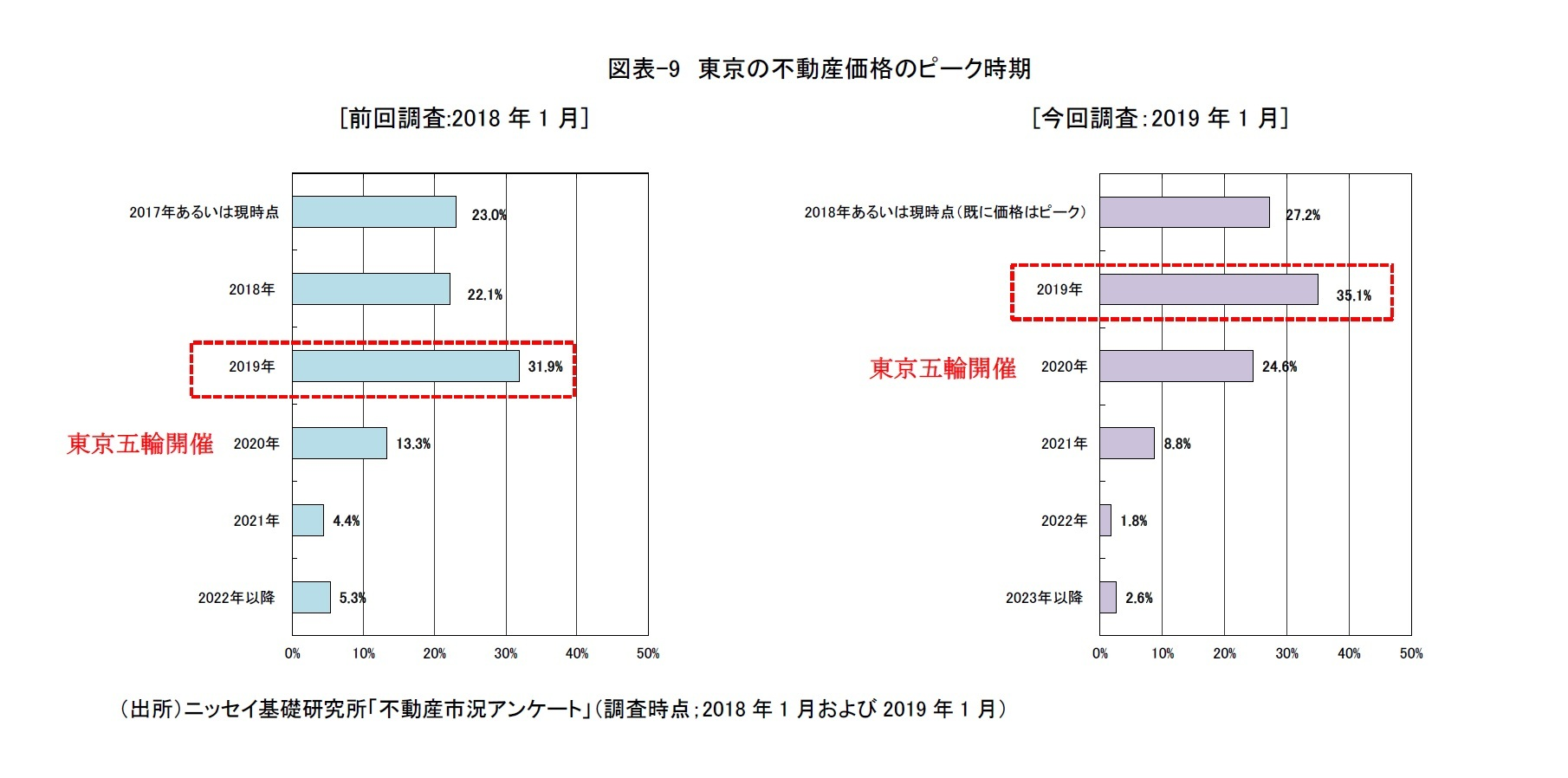 図表-9 東京の不動産価格のピーク時期