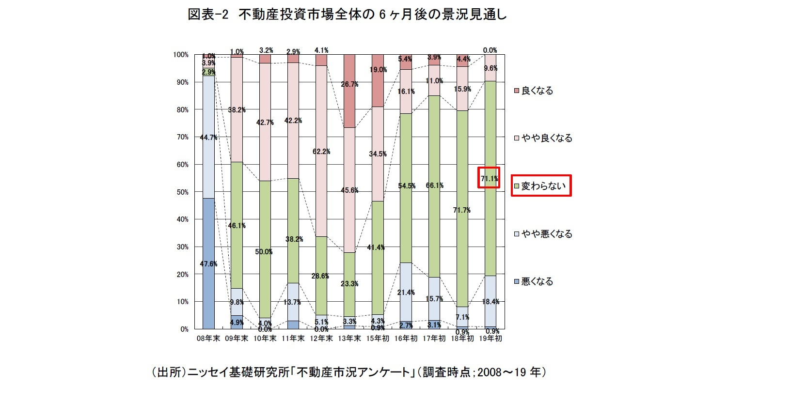 図表-2 不動産投資市場全体の6ヶ月後の景況見通し