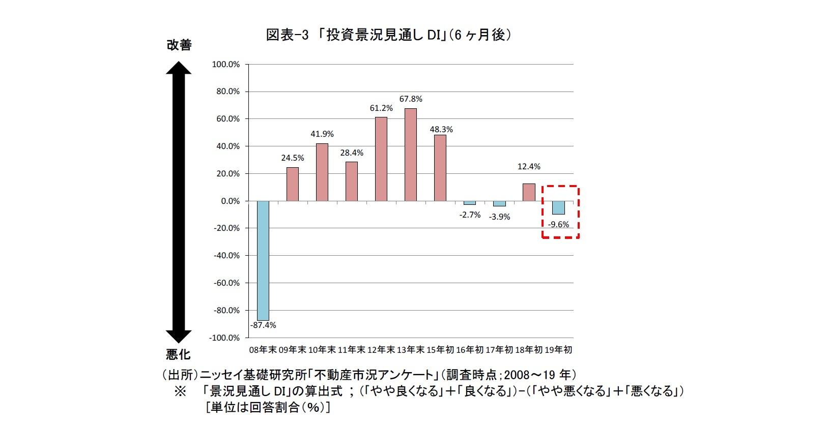 図表-3 「投資景況見通しDI」(6ヶ月後)