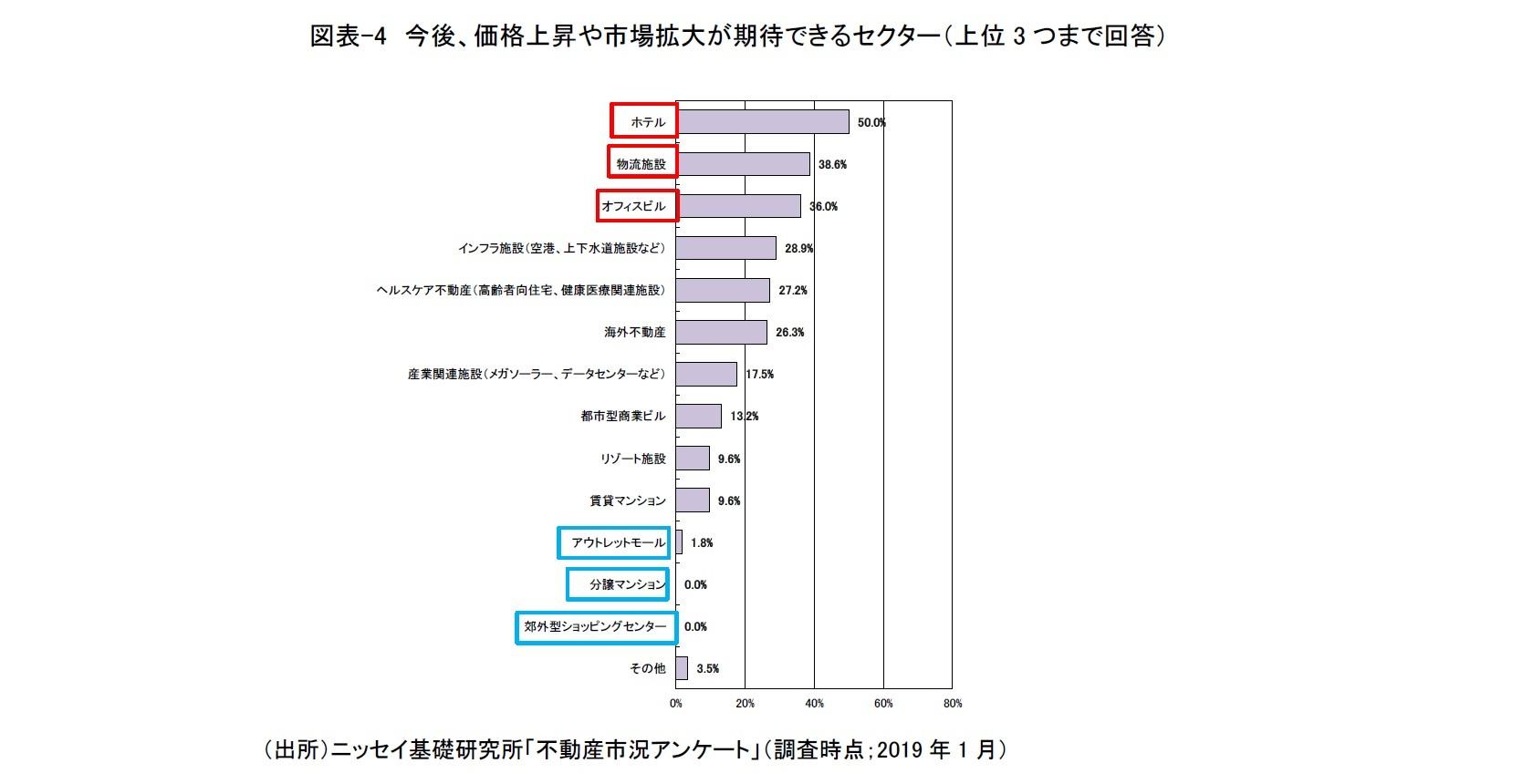 図表-4 今後、価格上昇や市場拡大が期待できるセクター(上位3つまで回答)